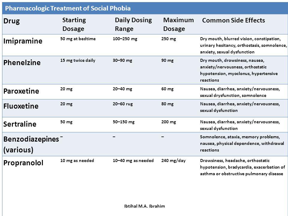 Benzodiazepines (various)