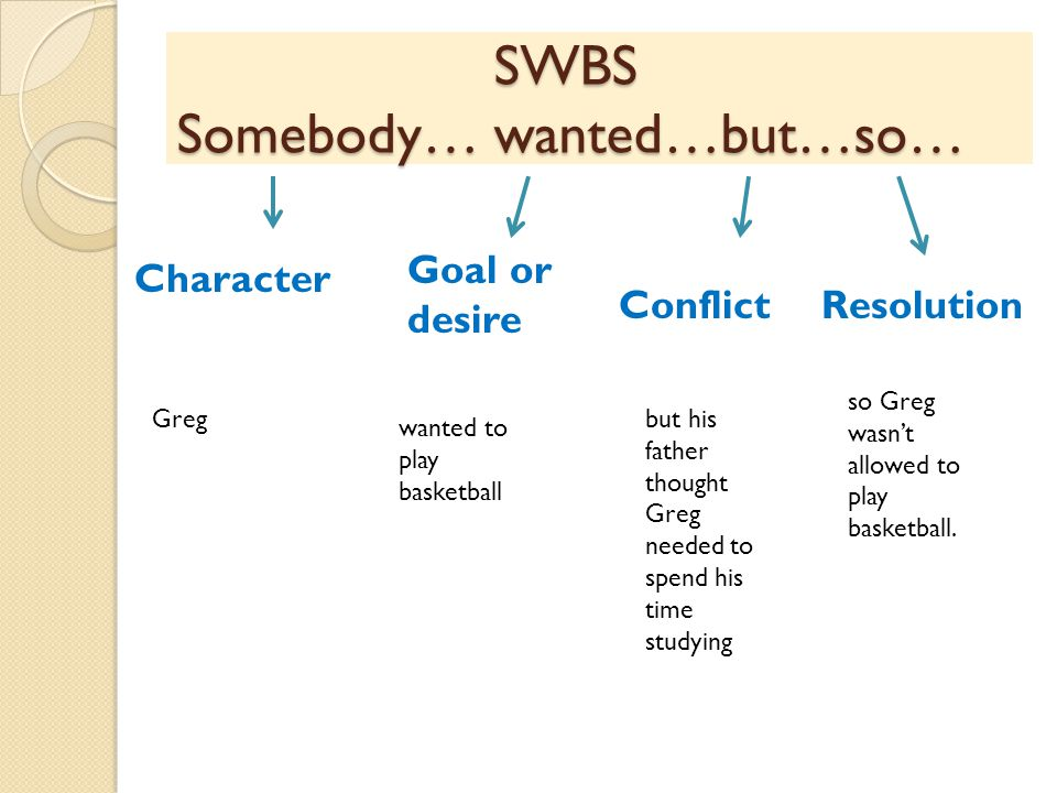 SWBS Somebody… wanted…but…so…