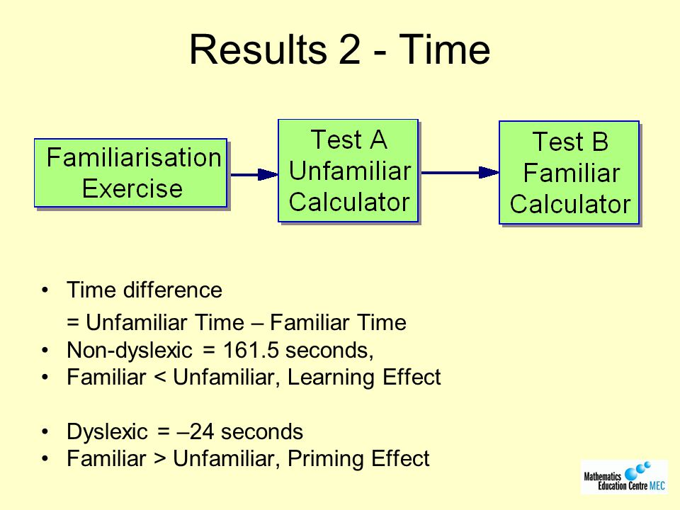 Results 2 - Time Time difference = Unfamiliar Time – Familiar Time