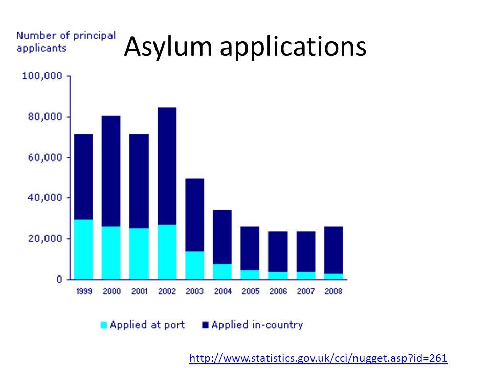 Asylum applications http://www.statistics.gov.uk/cci/nugget.asp id=261
