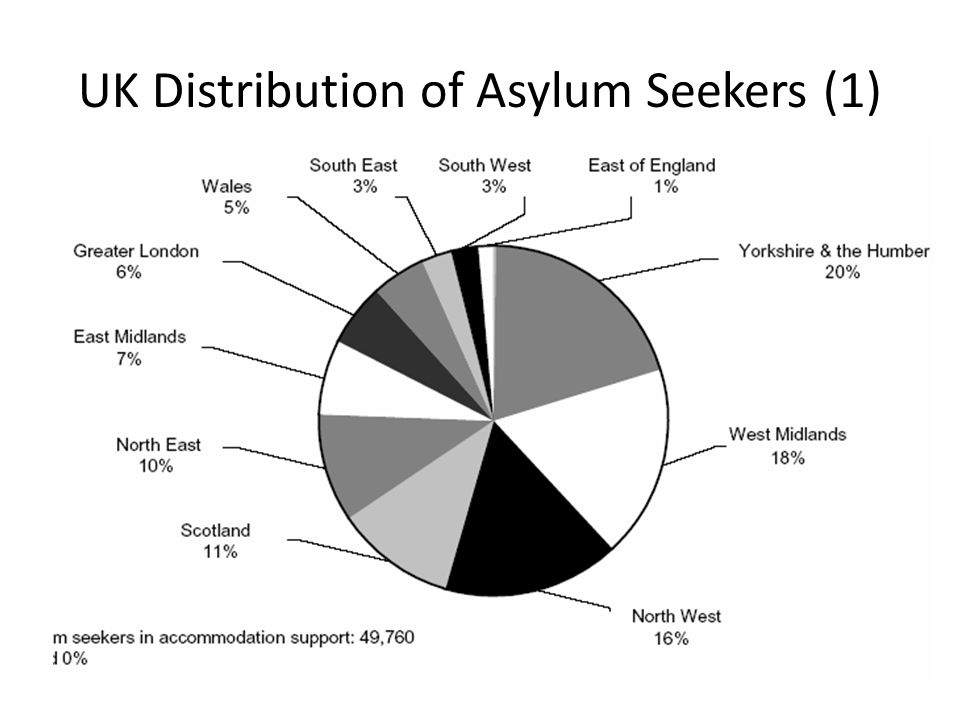 UK Distribution of Asylum Seekers (1)