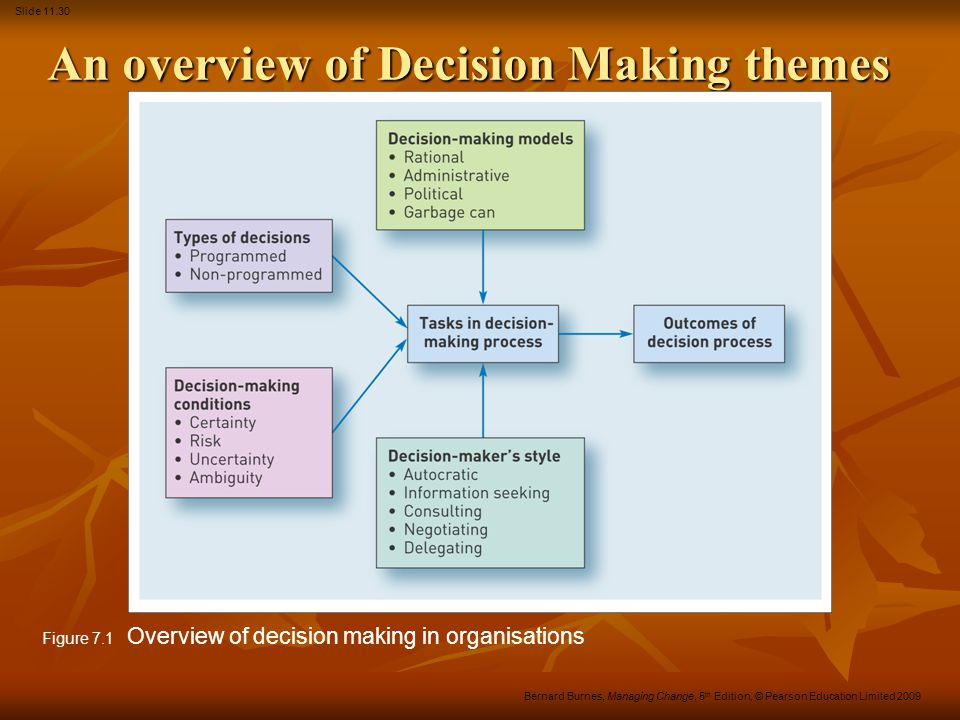 An overview of Decision Making themes