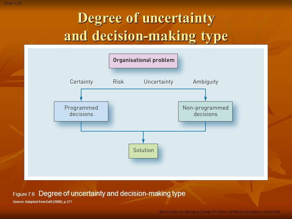Degree of uncertainty and decision-making type