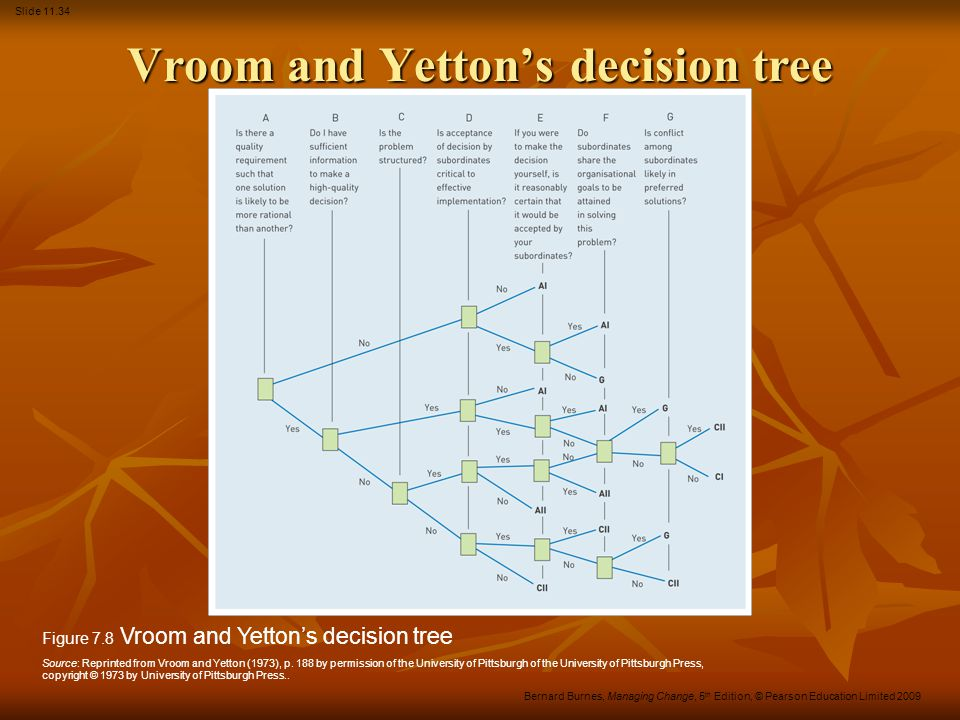 Vroom and Yetton's decision tree