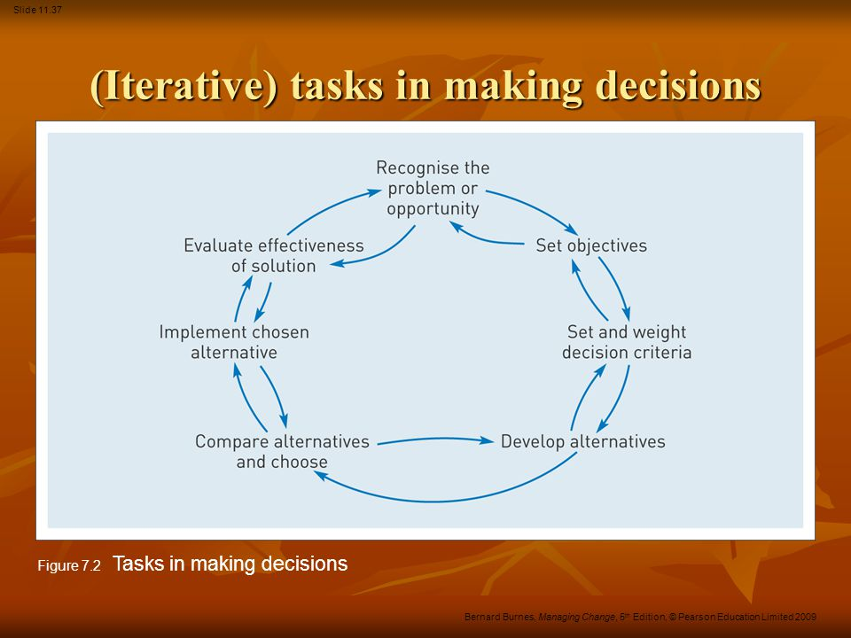 (Iterative) tasks in making decisions