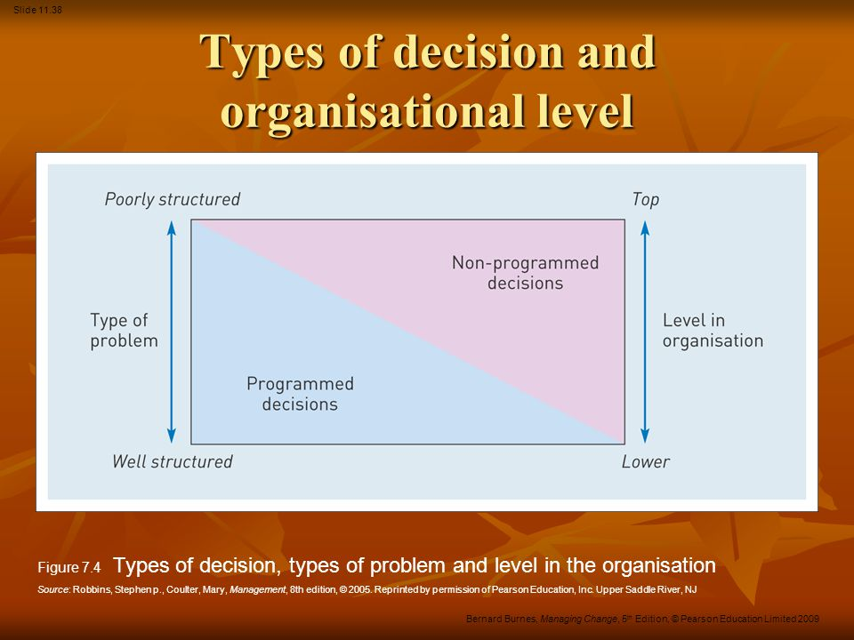 Types of decision and organisational level
