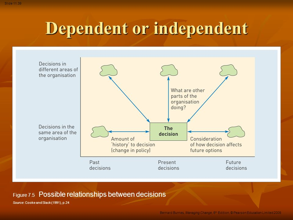 Dependent or independent