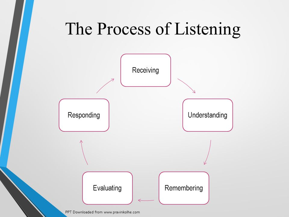 The Process of Listening