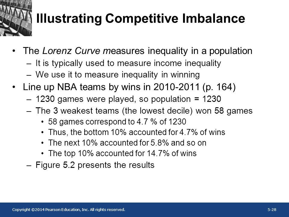 Illustrating Competitive Imbalance