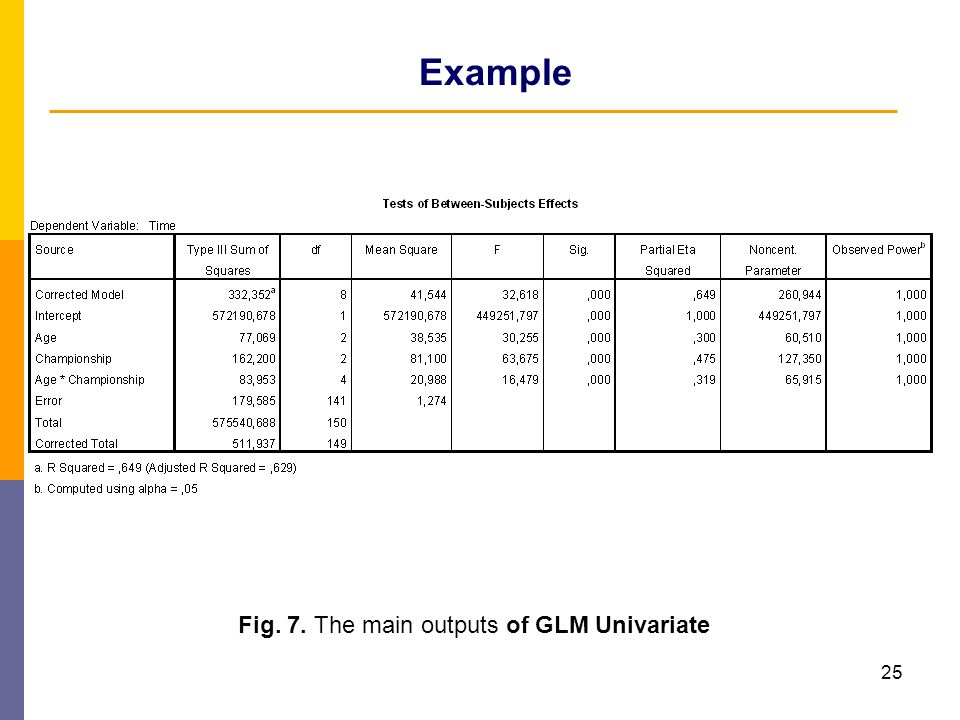 Example Fig. 7. The main outputs of GLM Univariate