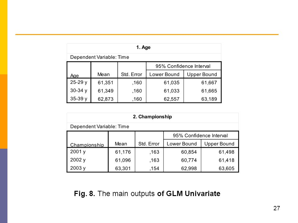Fig. 8. The main outputs of GLM Univariate