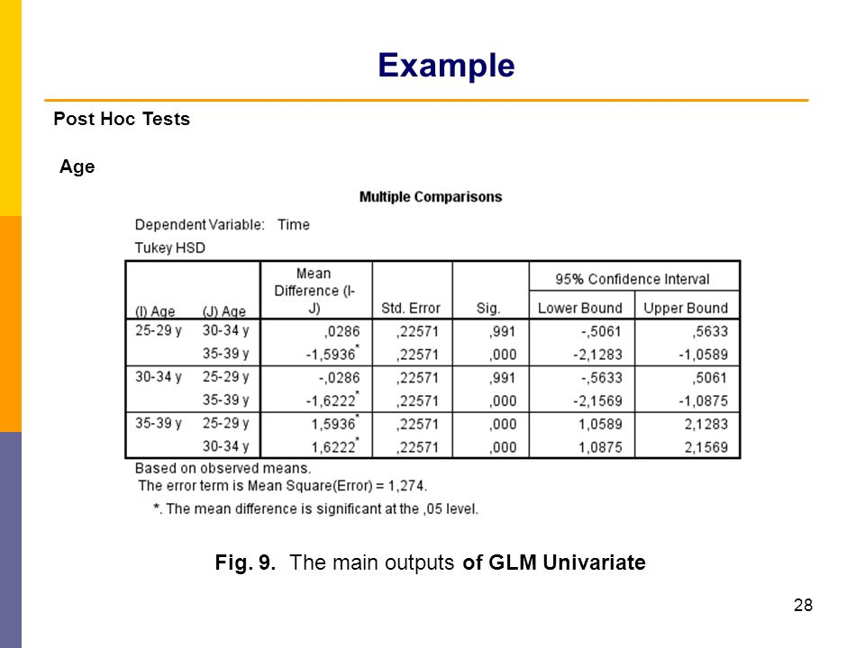 Example Post Hoc Tests Age Fig. 9. The main outputs of GLM Univariate