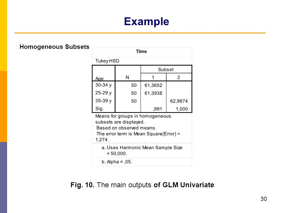 Example Fig. 10. The main outputs of GLM Univariate