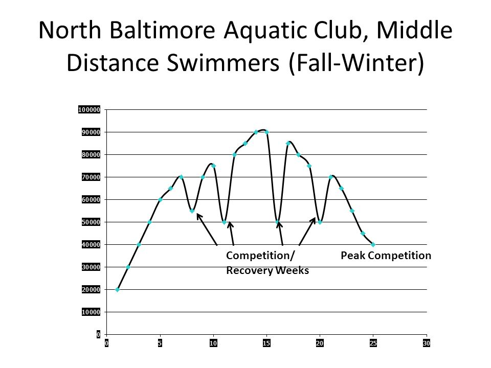 North Baltimore Aquatic Club, Middle Distance Swimmers (Fall-Winter)