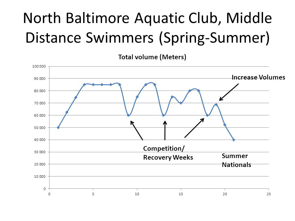 North Baltimore Aquatic Club, Middle Distance Swimmers (Spring-Summer)