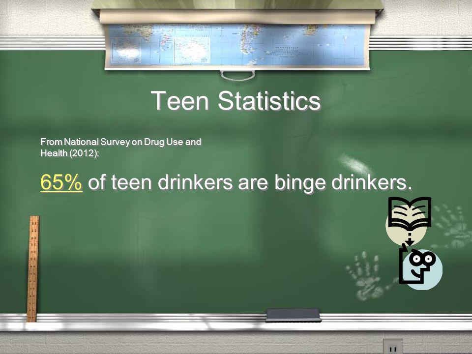 Teen Statistics 65% of teen drinkers are binge drinkers.