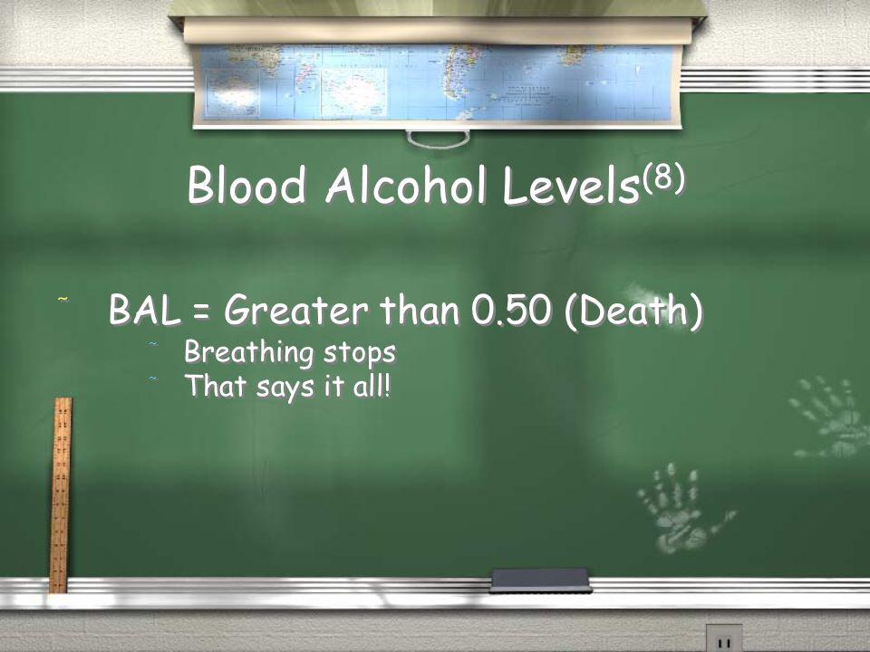 Blood Alcohol Levels(8)