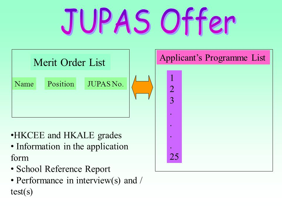 JUPAS Offer Merit Order List Applicant's Programme List 1 2 3 . 25