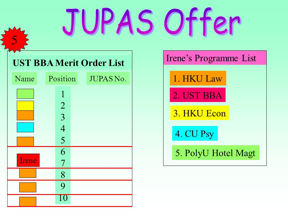 JUPAS Offer 5 Irene's Programme List UST BBA Merit Order List