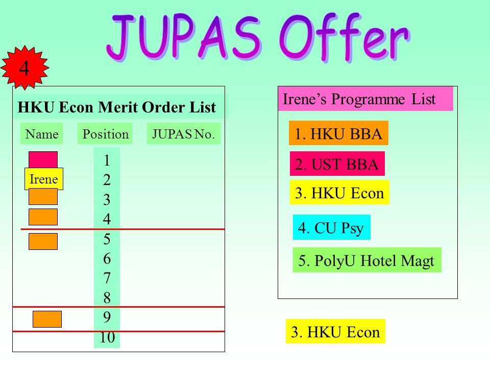 JUPAS Offer 4 Irene's Programme List HKU Econ Merit Order List