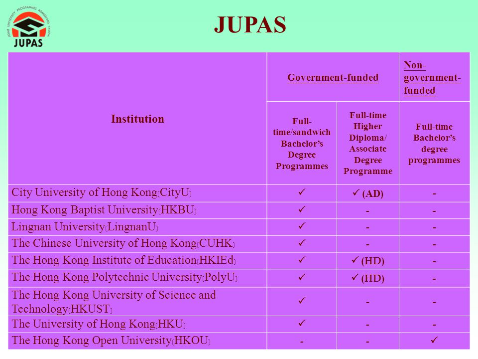 JUPAS Institution City University of Hong Kong﹝CityU﹞
