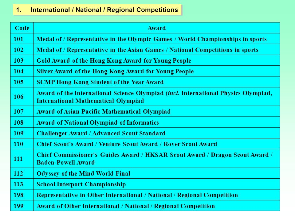 International / National / Regional Competitions