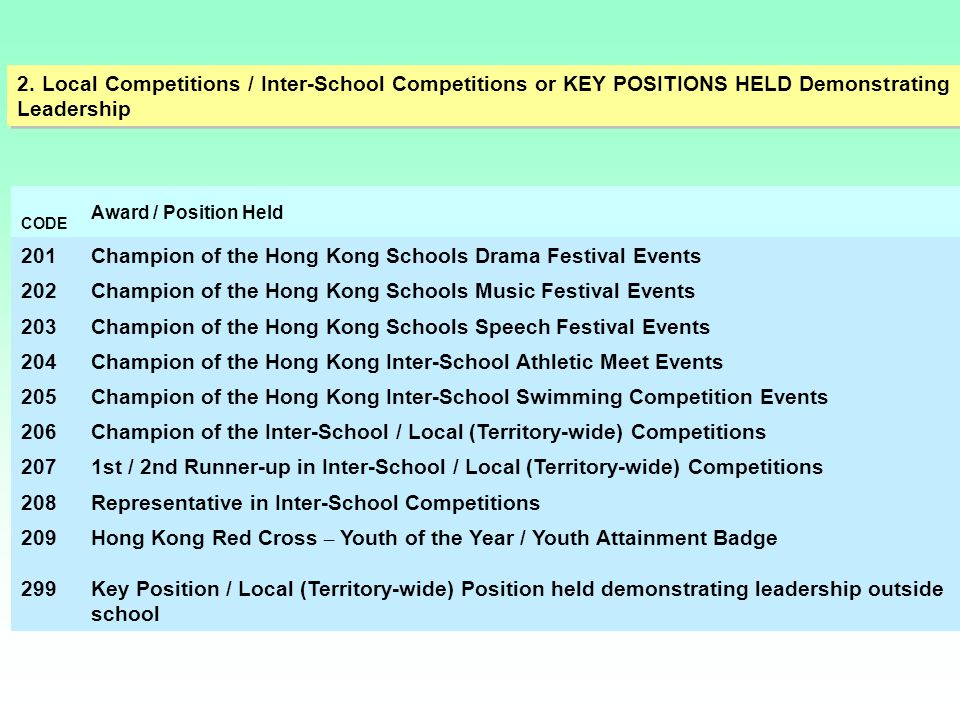 Champion of the Hong Kong Schools Drama Festival Events 202