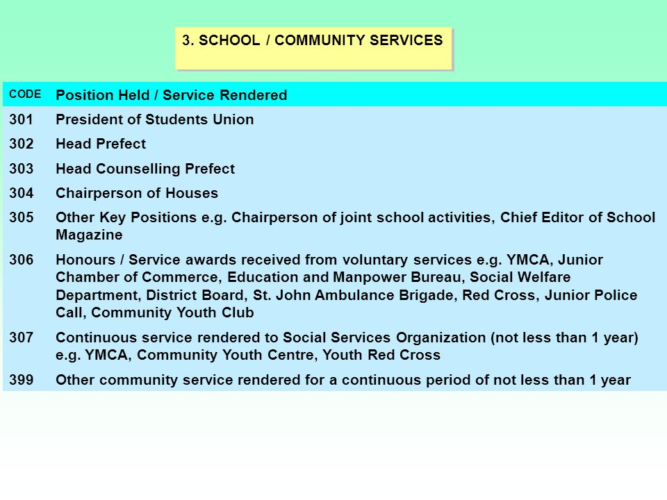 3. SCHOOL / COMMUNITY SERVICES Position Held / Service Rendered 301