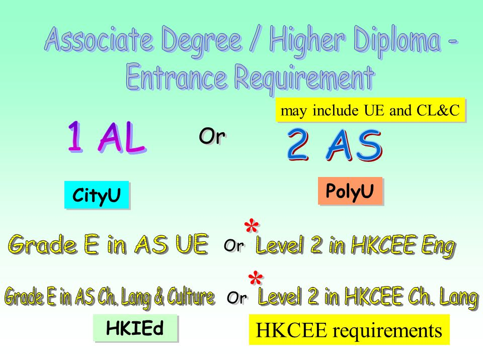 * * Associate Degree / Higher Diploma - Entrance Requirement 1 AL 2 AS