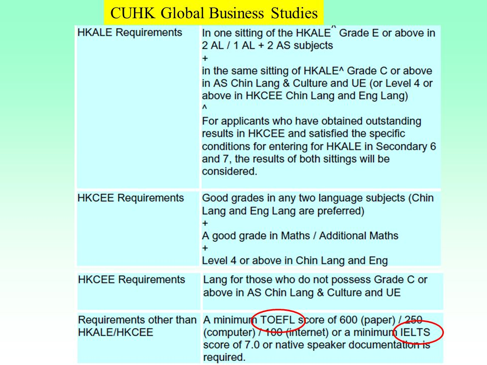 CUHK Global Business Studies