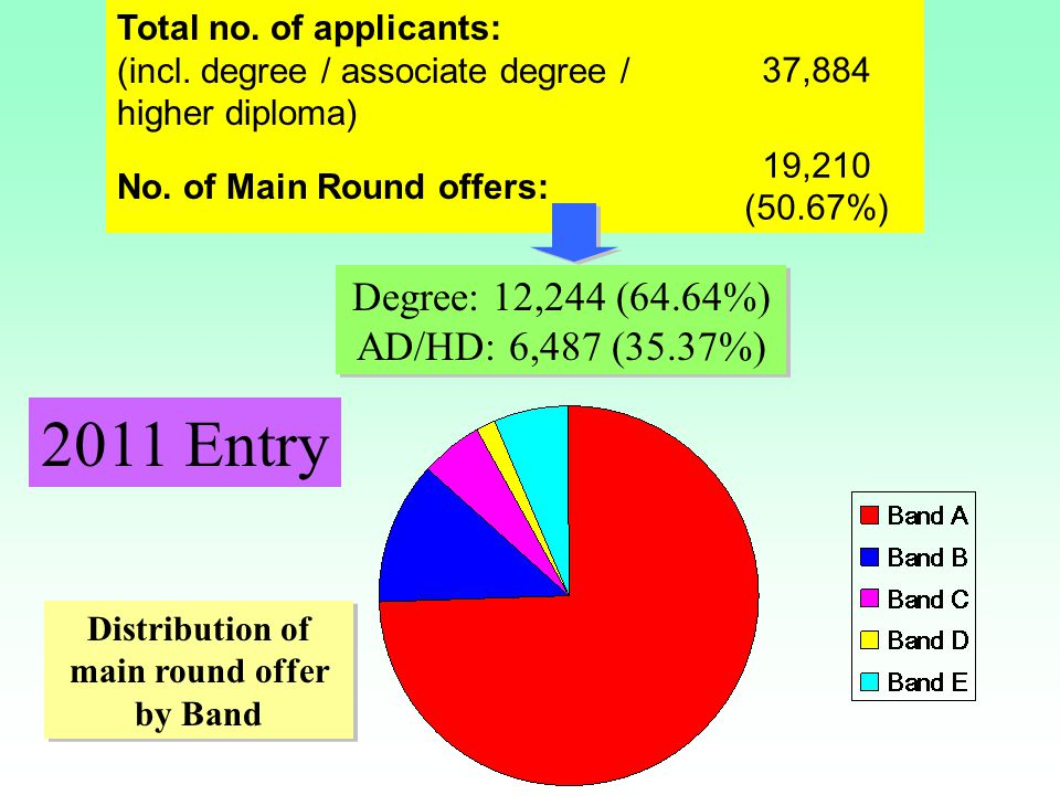 Distribution of main round offer by Band