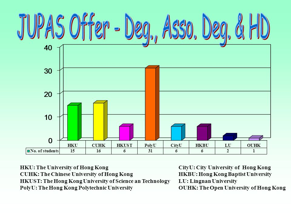 JUPAS Offer - Deg., Asso. Deg. & HD