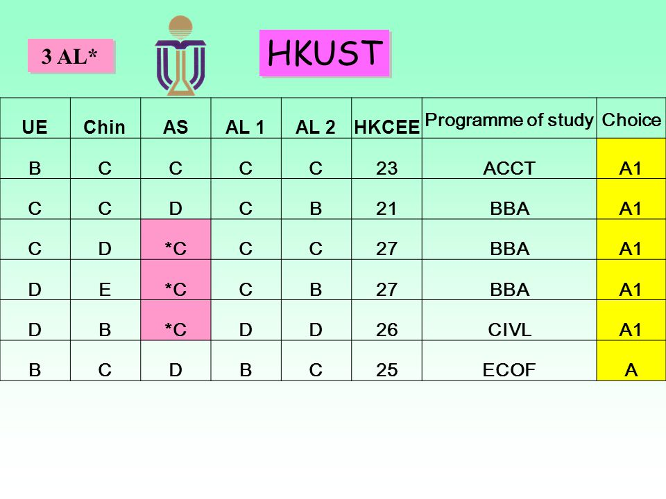 HKUST 3 AL* UE Chin AS AL 1 AL 2 HKCEE Programme of study Choice B C