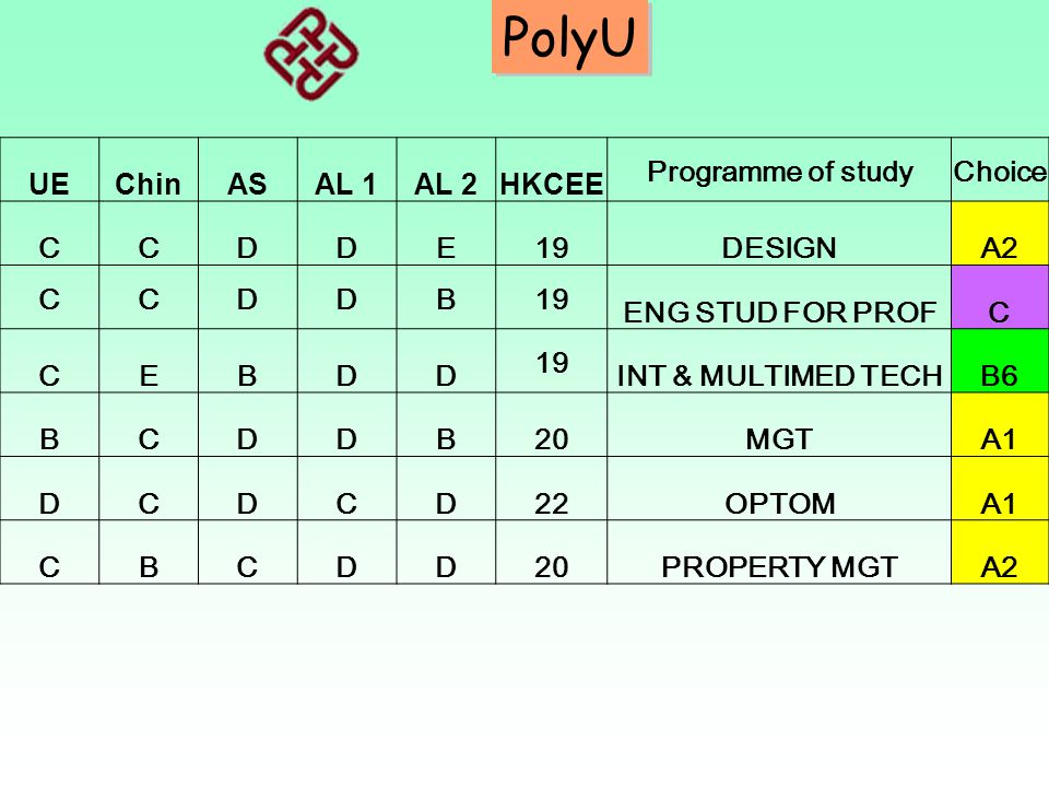 PolyU UE Chin AS AL 1 AL 2 HKCEE Programme of study Choice C D E 19