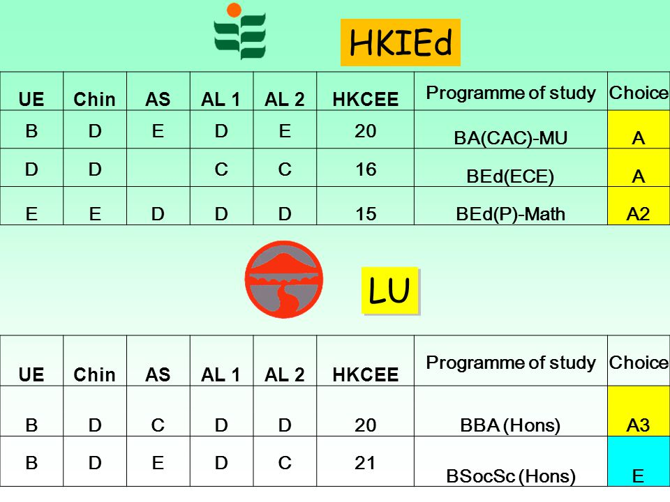 HKIEd LU UE Chin AS AL 1 AL 2 HKCEE Programme of study Choice B D E 20
