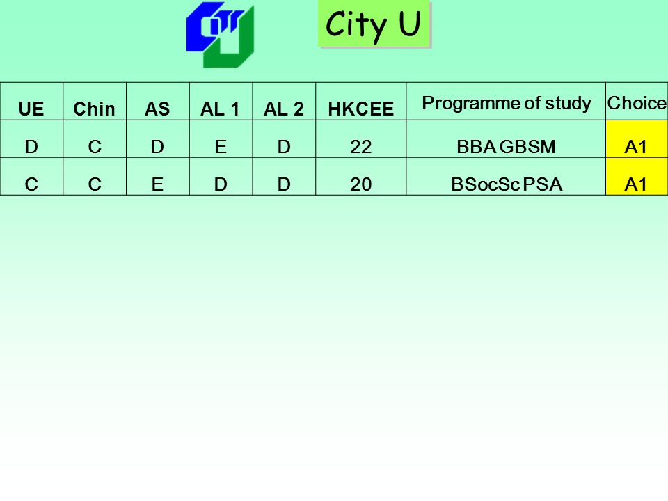 City U UE Chin AS AL 1 AL 2 HKCEE Programme of study Choice D C E 22