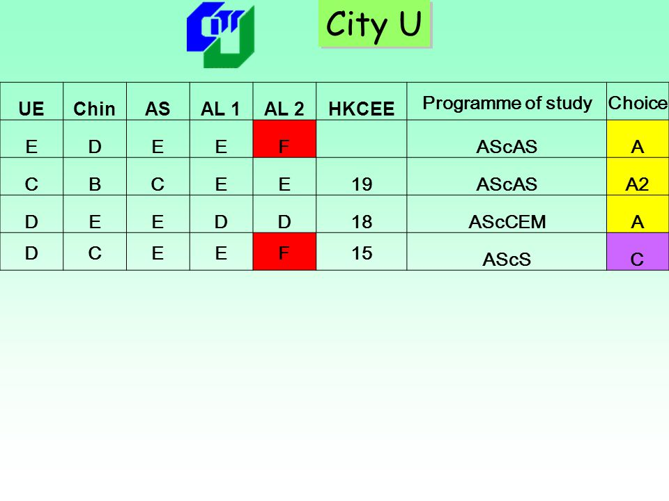 City U UE Chin AS AL 1 AL 2 HKCEE Programme of study Choice E D F