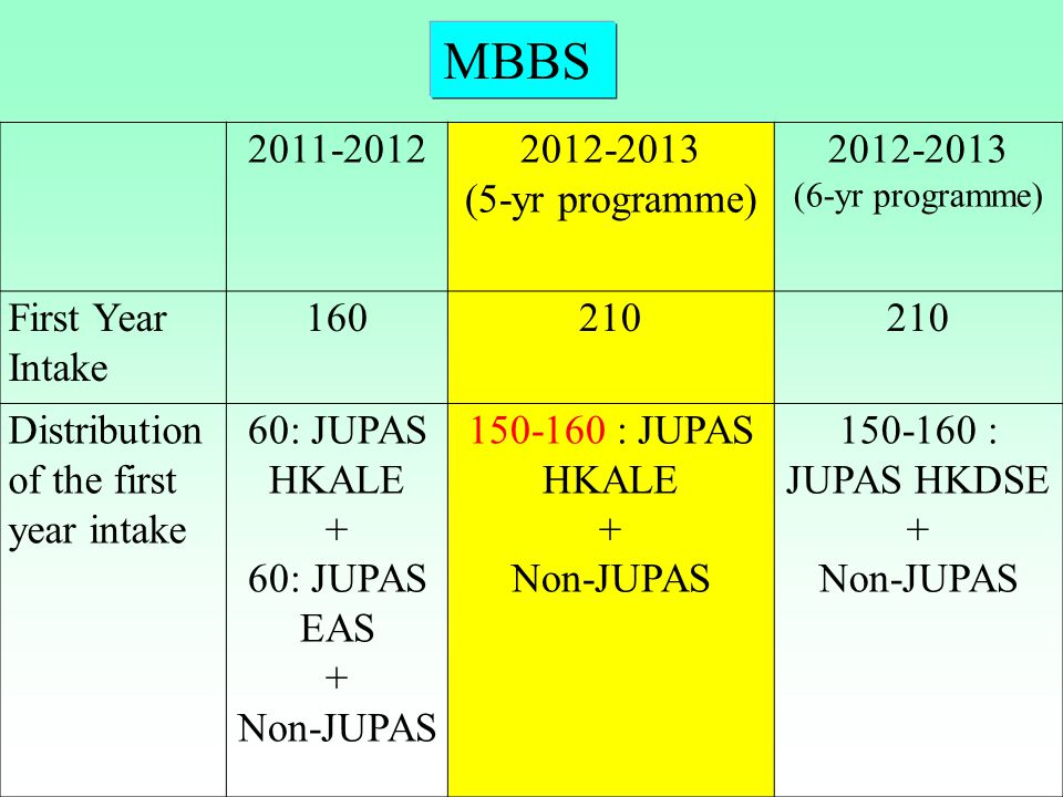 MBBS 2011-2012 2012-2013 (5-yr programme) First Year Intake 160 210