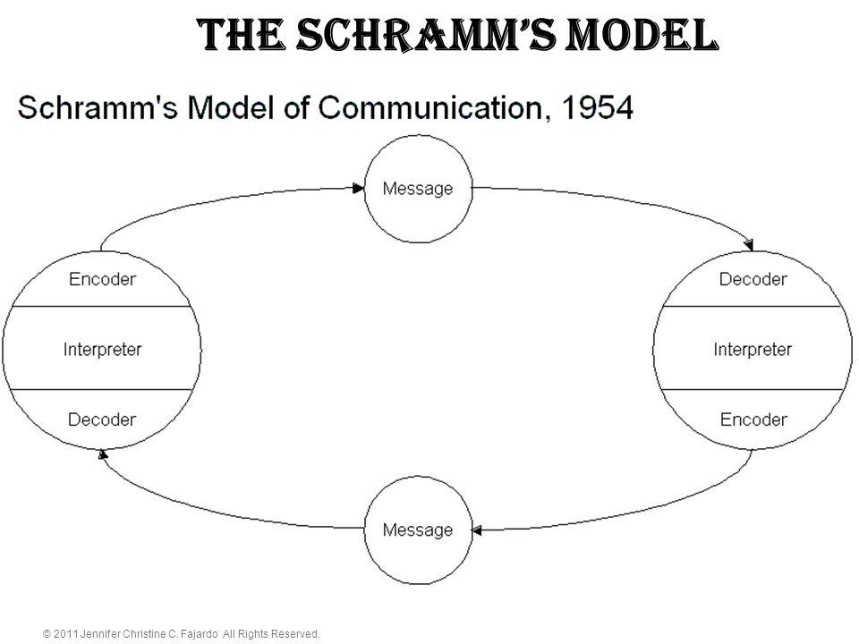 The schramm's Model