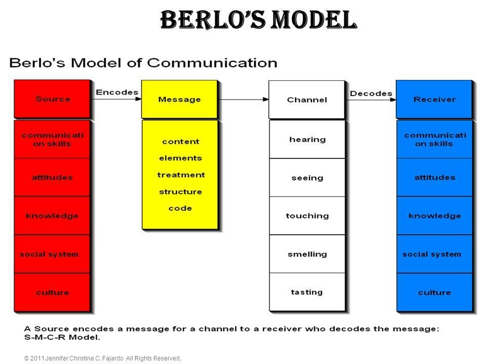 BERLO'S Model