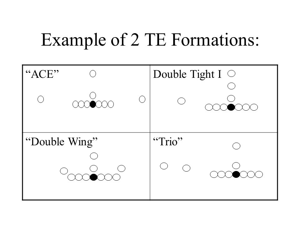 Example of 2 TE Formations: