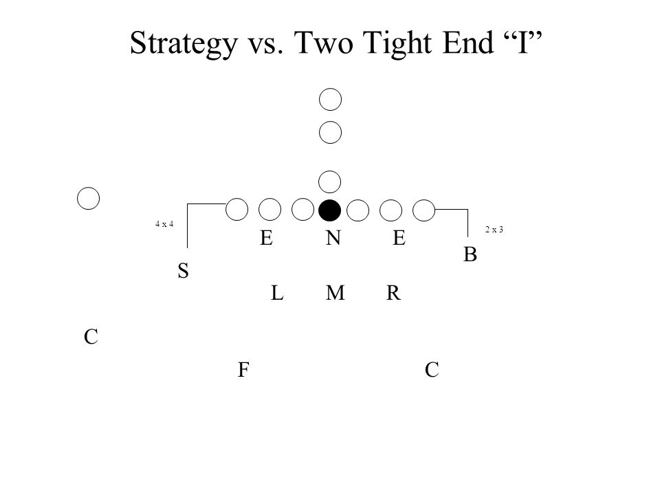 Strategy vs. Two Tight End I