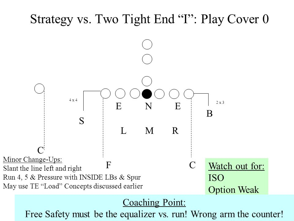 Strategy vs. Two Tight End I : Play Cover 0
