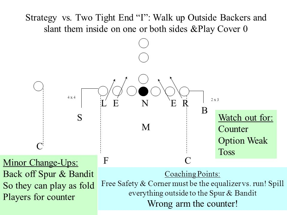 Strategy vs. Two Tight End I : Walk up Outside Backers and slant them inside on one or both sides &Play Cover 0