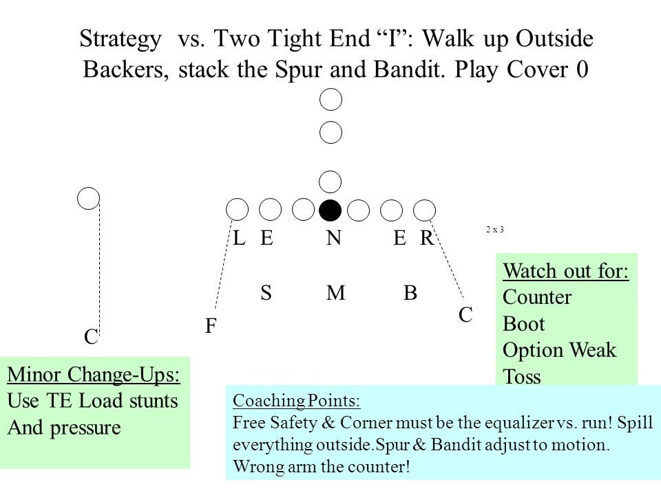 Strategy vs. Two Tight End I : Walk up Outside Backers, stack the Spur and Bandit. Play Cover 0