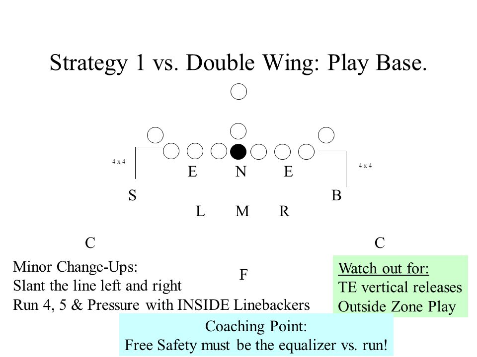 Strategy 1 vs. Double Wing: Play Base.