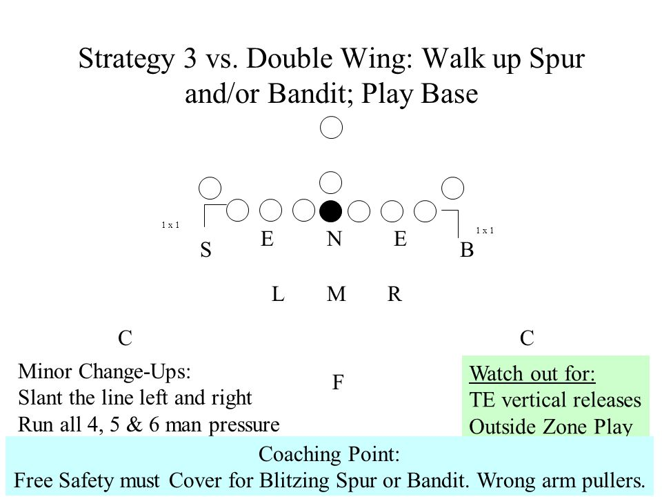 Strategy 3 vs. Double Wing: Walk up Spur and/or Bandit; Play Base
