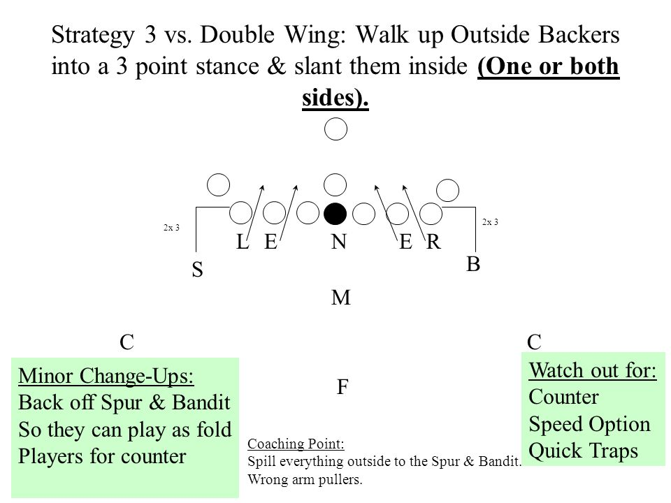Strategy 3 vs. Double Wing: Walk up Outside Backers into a 3 point stance & slant them inside (One or both sides).