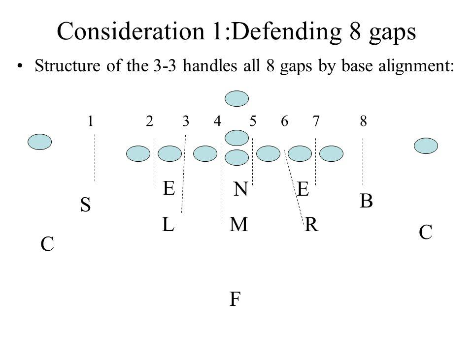 Consideration 1:Defending 8 gaps