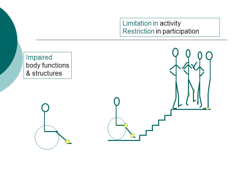 Limitation in activity